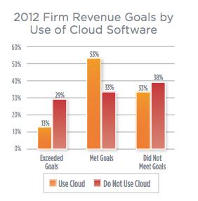 cloud recruiting mining